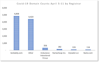 Table Covid-19 domain registrations by registrar week of April 5-11