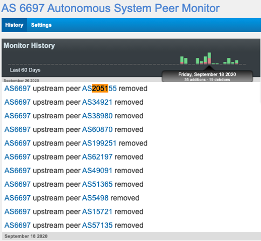 BGP Monitor for Largest Belarusian ASN, AS6697 showing removals of downstream ASNs