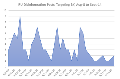 Timeline showing frequency of disinformation posts from 8-Aug to 14-Sept 2020