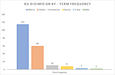 Shows the relative frequency terms - Belarus (115), Ukraine (60), Coronavirus (10), Vaccine (8), Trump (3), Biden (2)