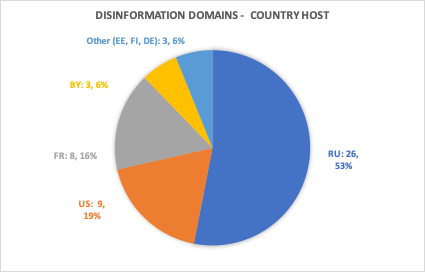 Countries Hosting Disinformation Websites: Russia 53%, US 19%, France 16%, Belarus 3%, Other 3%