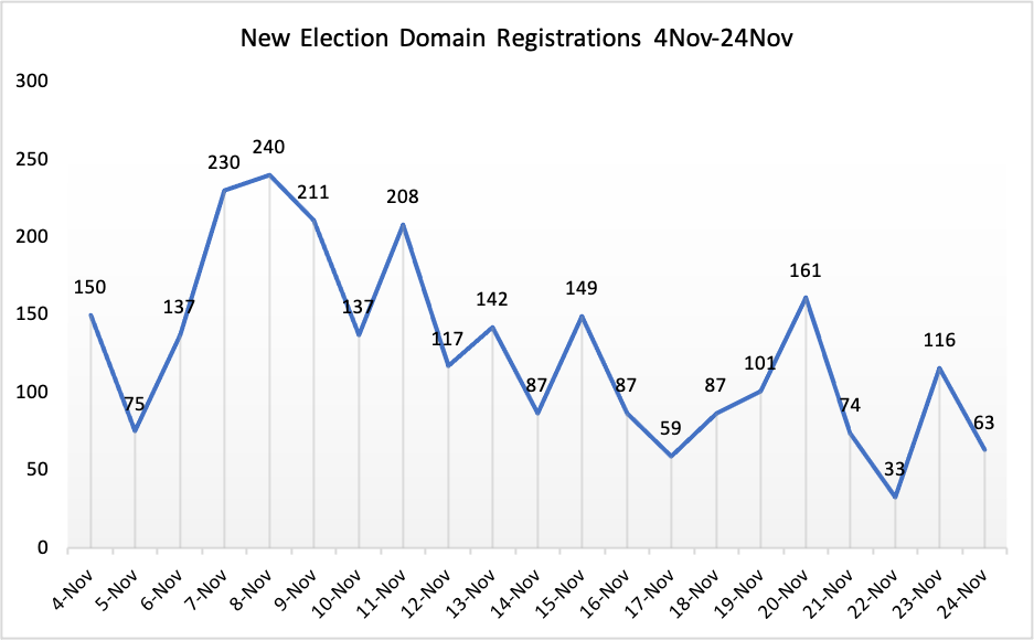 3-week trend in Election-related New Domain Registrations, 4Nov-24Nov