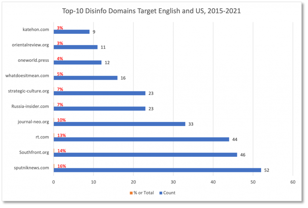 Graph showing top media outlets targeting English and U.S., 2015 - 2021